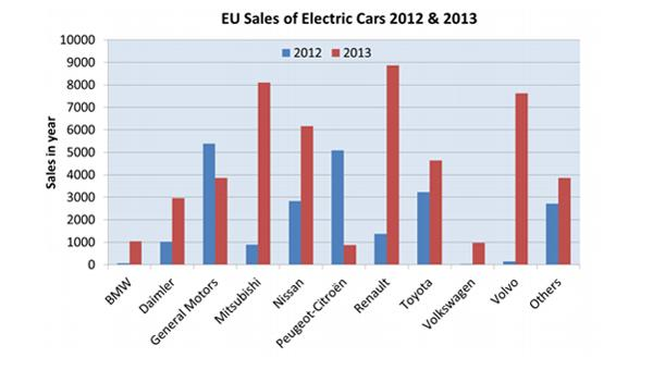 Electric Car Sales In Europe Double With The Help Of New Models