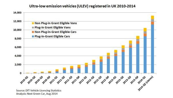Number Of Electric Vehicles In The Uk Passes Zap Map
