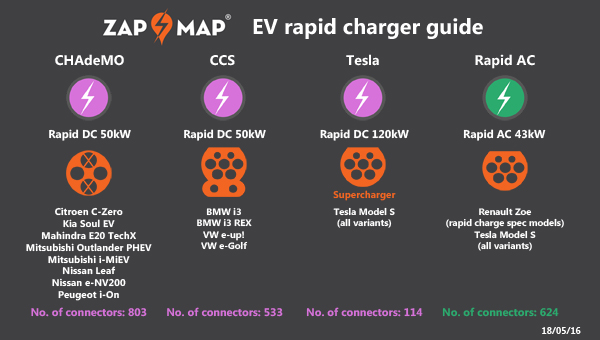 Rapid Charger Infographic 18may16