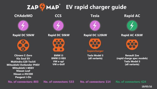Ev Rapid Charger Guide Zap Map