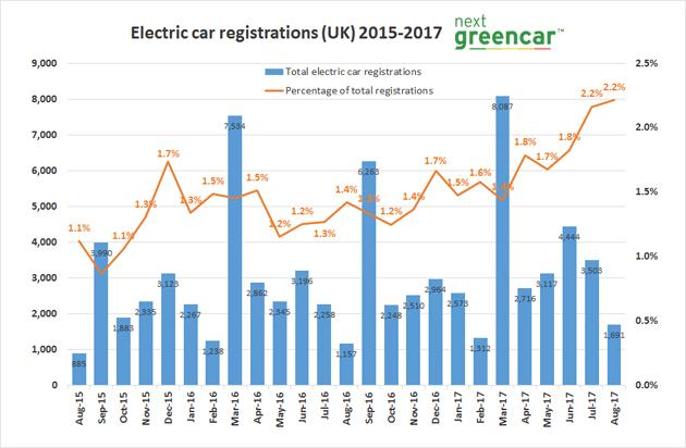 electric-car-registrationsaug17
