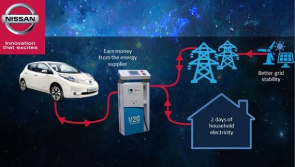 nissan-ovo-announce-home-battery-storage-collaboration