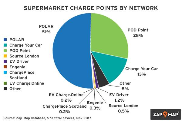supermarket charge points networks