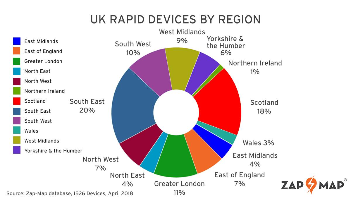 regions-devices