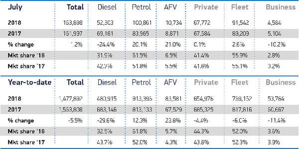 July 2018 And YTD Cars ZM