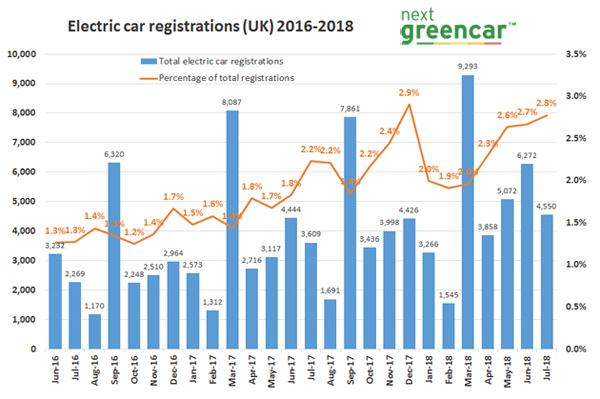 ev registrations growing strongly 2018