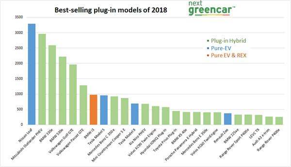 nissan leaf tops 2018 sales charts date