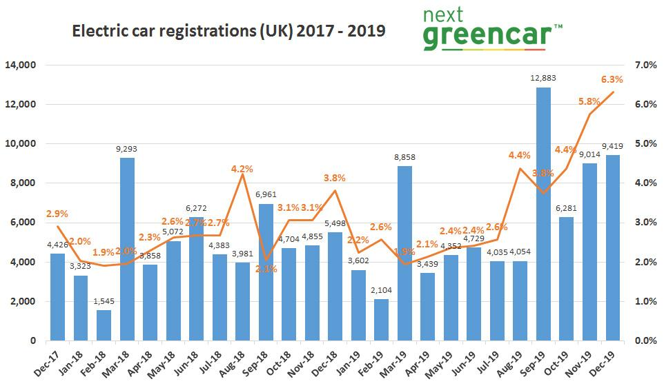 ev registrations set records 2019