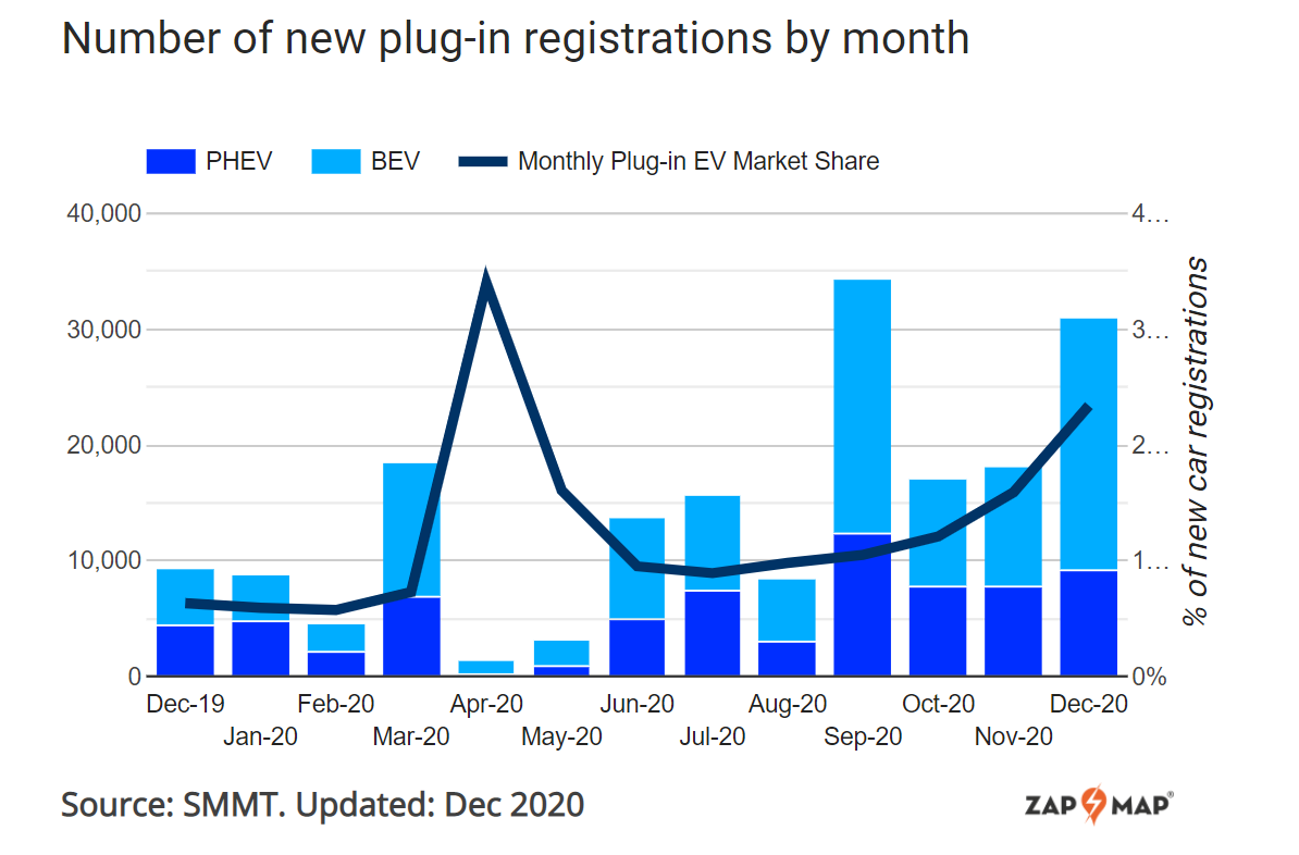 uk ev market share tops 10 2020