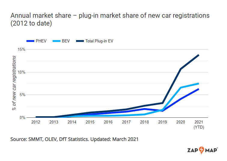 electric vehicle sales march double year